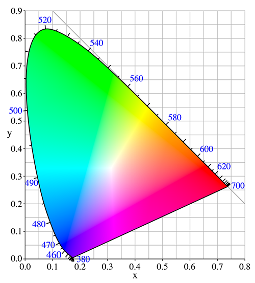 Introducing the color spaces