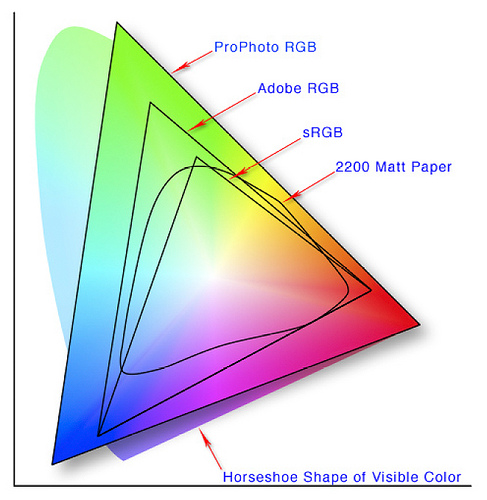 Introduction to color spaces