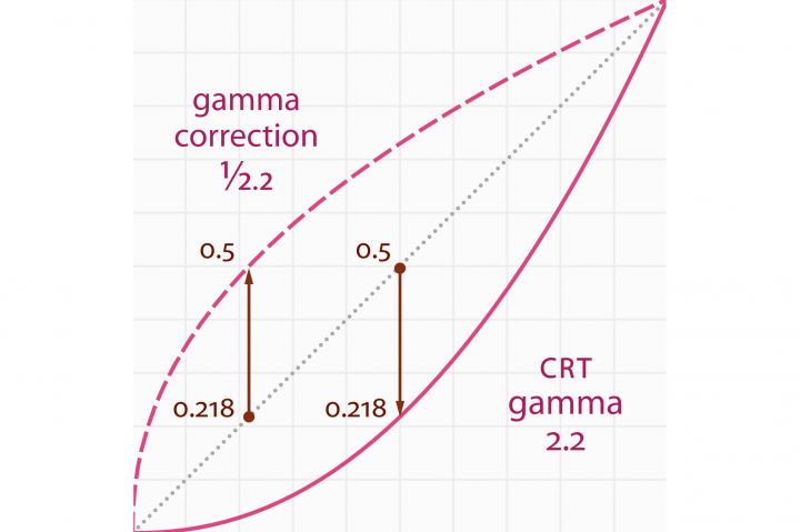 Demystifying Gamma — Why Do You Need To Worry About Gamma Correction